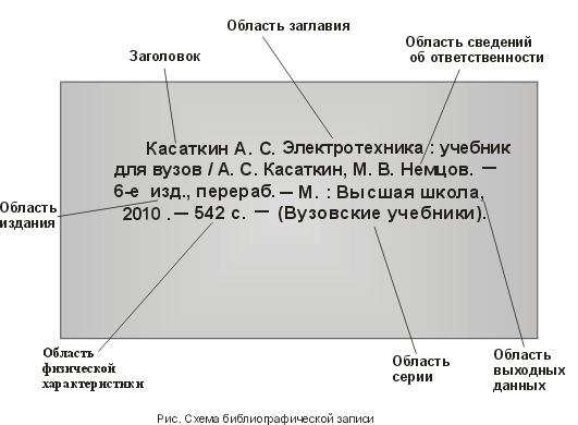 Образцы Библиографического Описания - фото 8